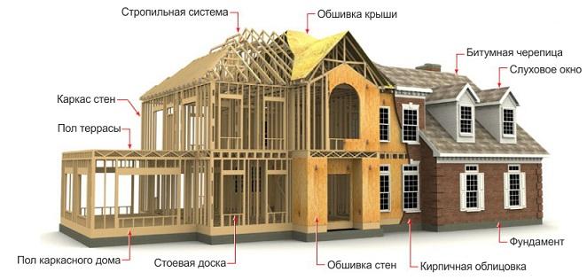 монтаж стен дома
