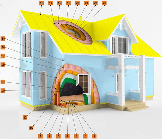 Проект строительного решения - каркасный дом